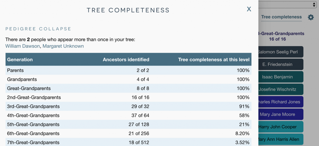 Tree completeness table for ancestral trees